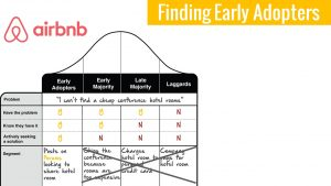 Interviewing non-early adopters is worse than a waste of time