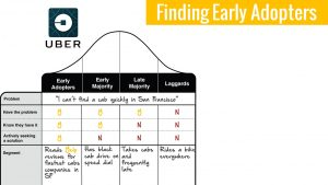 finding early adopter customers