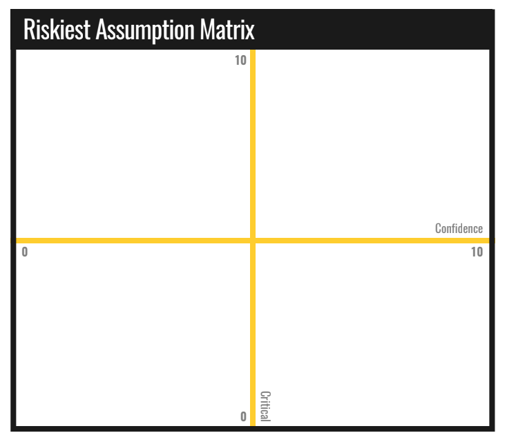 riskiest assumption matrix