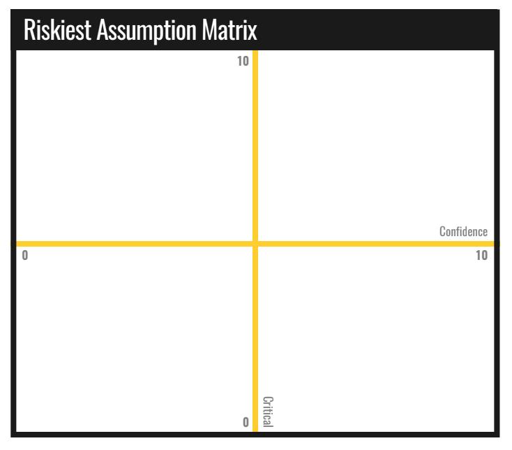 riskiest assumption matrix