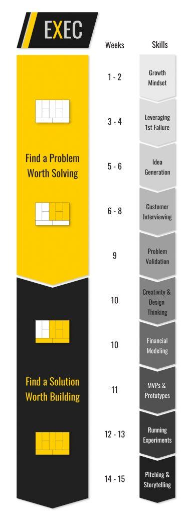 Online Entrepreneurship Syllabus Structure