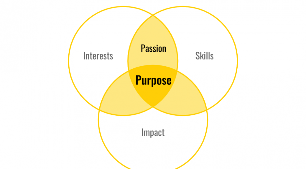 Pilot Your Purpose Exercise