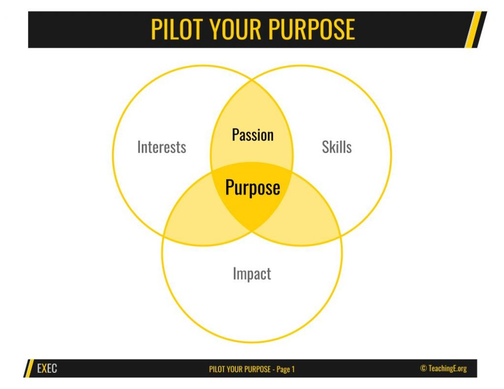 Launch class with the Pilot Your Purpose Exercise