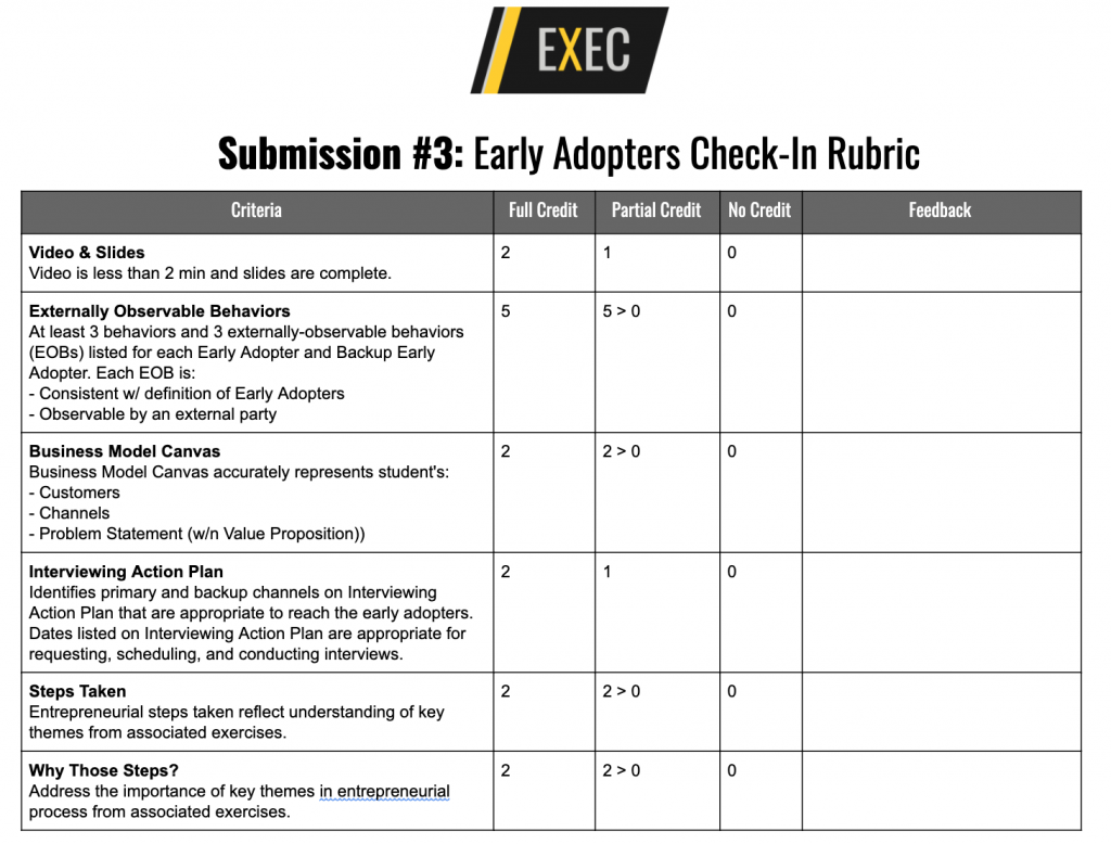 Early Adopters Assignment Rubric