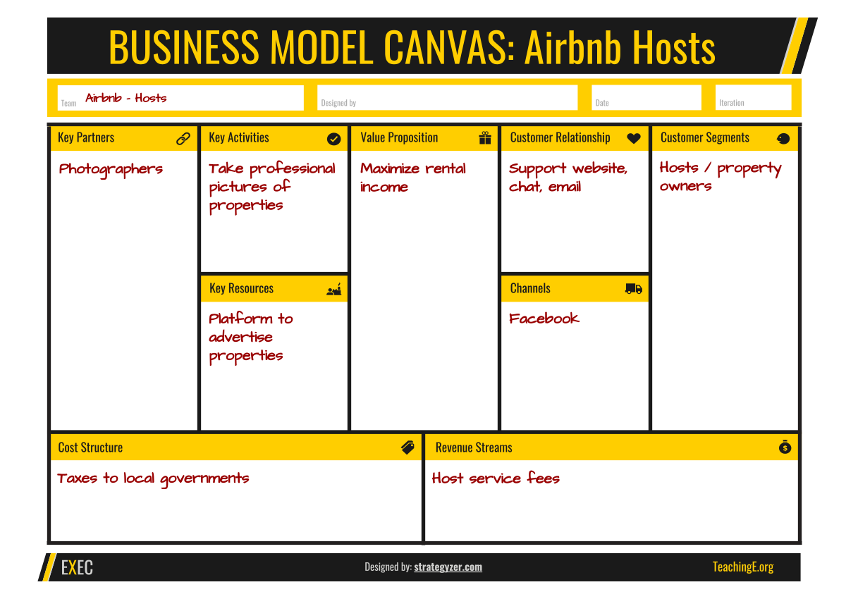Business Model Canvas for Airbnb Hosts