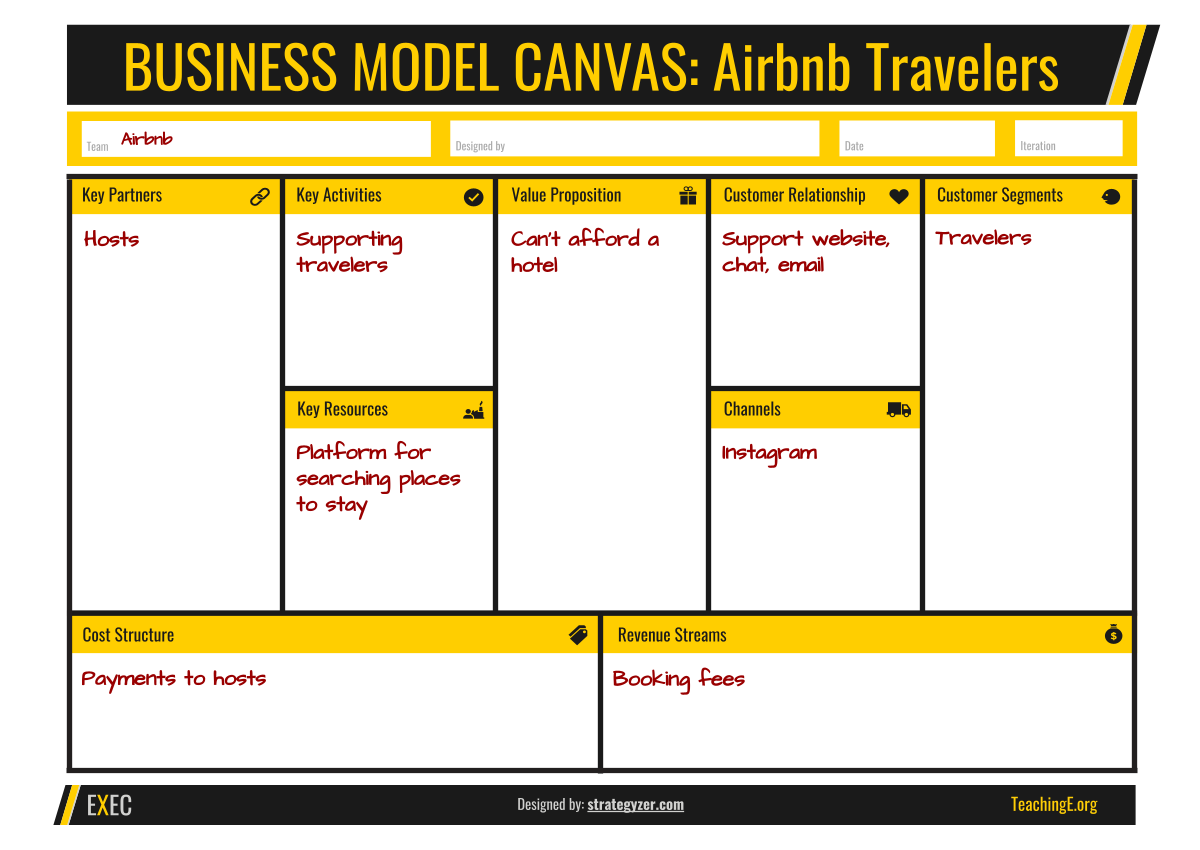 Business Model Canvas for Airbnb Travelers