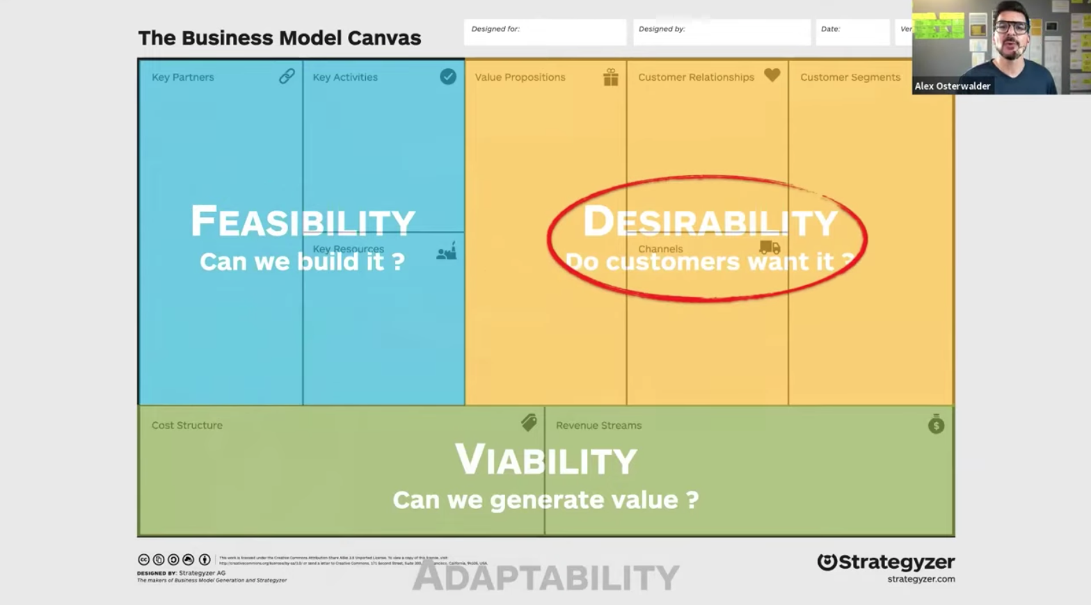Desirability, feasibility, and viability hypotheses of a business model canvas